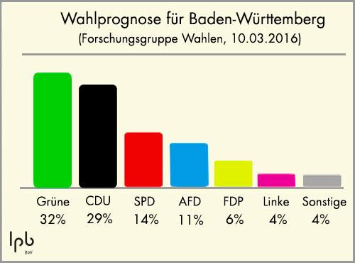wahlprognosen österreich